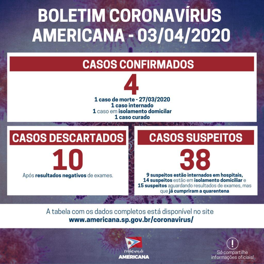 Morte suspeita foi por Covid-19 é confirmada em Americana