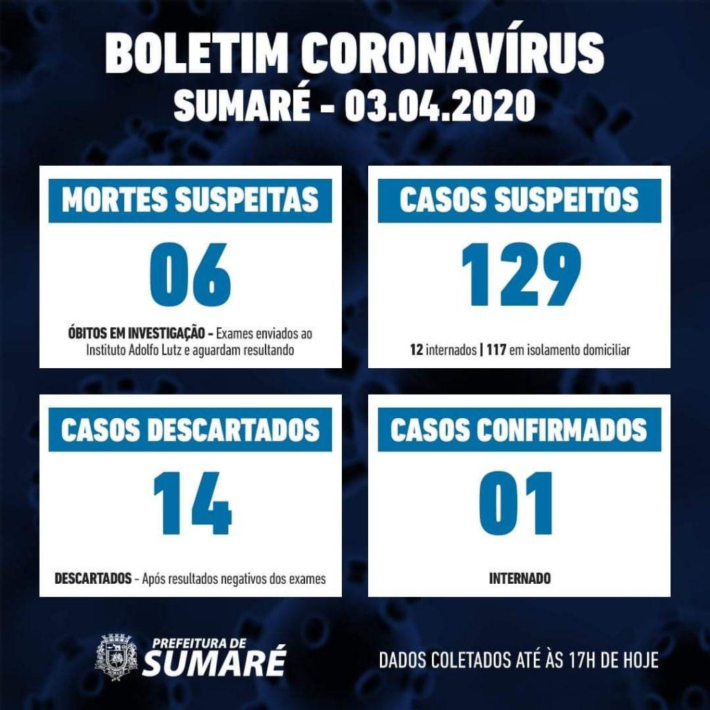 Covid-19: Sumaré tem 06 mortes suspeitas