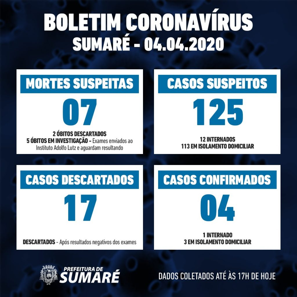Coronavirus em Sumaré: 125 casos suspeitos