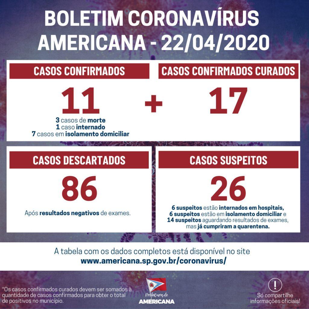 Americana tem mais cinco casos confirmados de Covid-19