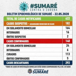 Casos de Covid-19 em Sumaré divididos por bairro