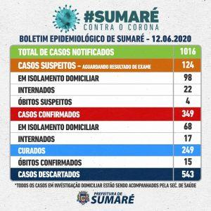 Bairro Matão é a região com mais casos de coronavirus em Sumaré. Total no município: 349