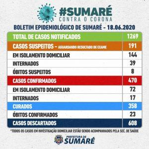 470 casos confirmados de COVID-19 em Sumaré, 23 mortes. Bairro Matão tem 98. Cinco vezes mais em 30 dias