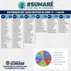 Sumaré registra 15ª morte por coronavírus e atinge um total de 325 casos positivos