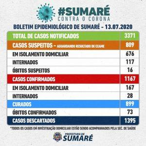 Sumaré já possui 1.895 casos confirmados de COVID-19. Estado e Município divergem sobre número de casos.