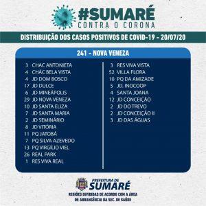 Coronavírus: Sumaré registra 86ª morte e número de casos confirmados aumenta para 1.581