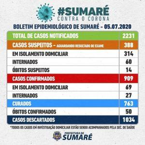 Estado e município divergem sobre número de casos de Covid-19. Sumaré possui 1.321 casos, segundo o Estado