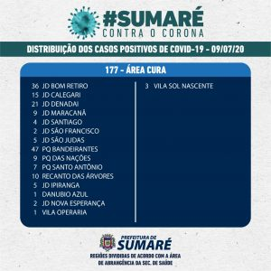 Sumaré chega a 69 mortes por coronavírus e ultrapassa mil casos confirmados