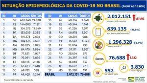 Brasil chega a 2 milhões de casos acumulados de covid-19 e 1,2 milhão de brasileiros se recuperaram da doença