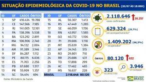 Brasil registra 632 óbitos e mais de 20 mil casos de covid-19 em 24h
