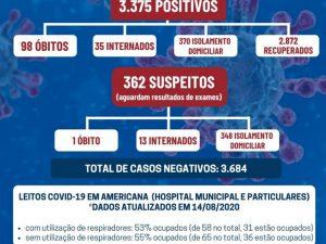 Americana registra mais 600 casos de covid-19 em uma semana