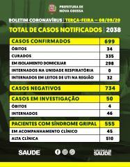 Nova Odessa registra oito novos casos de coronavírus e totaliza 699 infectados
