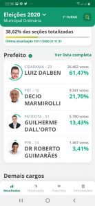 Com 38.62% das urnas apuradas, Luiz Dalben lidera com 61,47%
