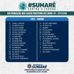 Coronavirus em Sumaré: São 7.944 casos confirmados